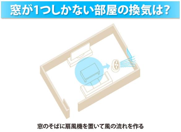 部屋の換気、窓一つでも効率的にできる?-ウェザーニュース